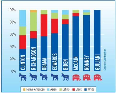 2008-prez-candidate-staff-diversity.jpg