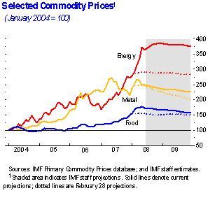 IMF on world food, metal, and energy prices