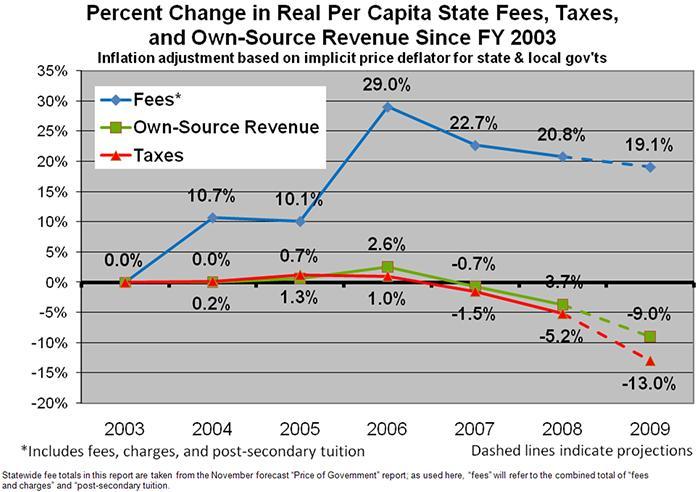 mn2020-fees-vs-taxes