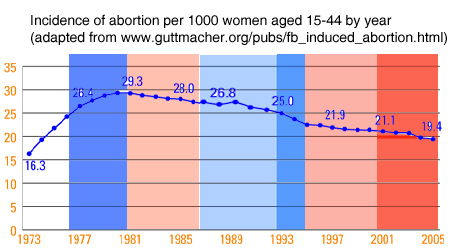 Does the political party in power affect the incidence of abortion?