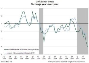 Unit labor costs by Laurel Graefe, senior economic research analyst, and Jacob Smith, quantitative research analysis specialist, both at the Atlanta Fed