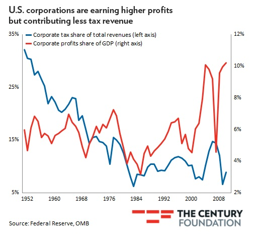 corporations earn more profits, but pay less taxes