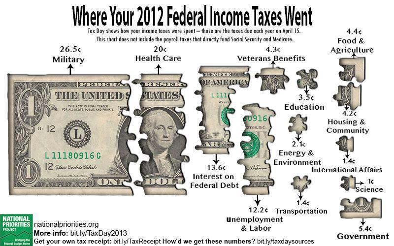 2012-Federal-Spending