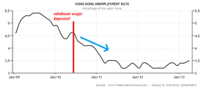 hong_kong_unemployment