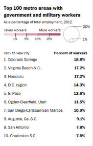 places with many Federal workers - sidebar