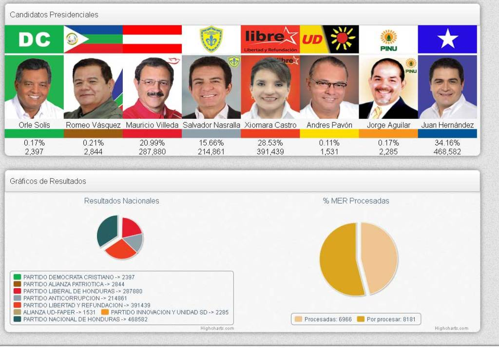 Honduras-elections-9-AM-Mon