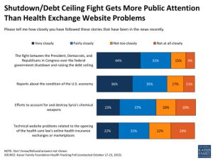 shutdown-debt-ceiling-fight-gets-more-public-attention-than-health-exchange-website-problems-polling
